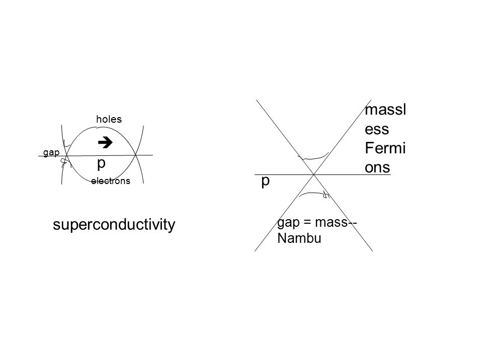 holes electrons gap superconductivity massl ess Fermi ons gap = mass-- Nambu pp p