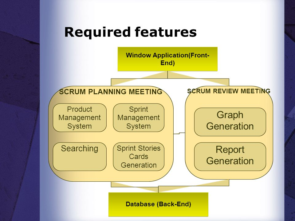 Required features Window Application(Front- End) SCRUM PLANNING MEETING Database (Back-End) SCRUM REVIEW MEETING Product Management System Sprint Management System Searching Sprint Stories Cards Generation Graph Generation Report Generation
