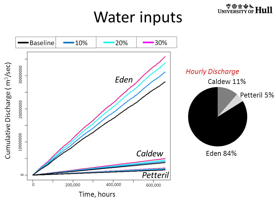 Water inputs Cumulative Discharge ( m 3 /sec) Eden Caldew Petteril Time, hours 0 200,000 400,000 600,000 0 20000000 30000000 10000000 Eden 84% Caldew 11% Petteril 5% Hourly Discharge