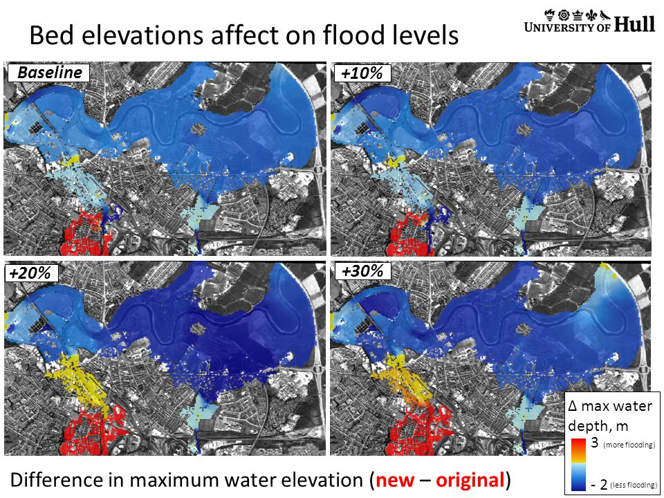 Bed elevations affect on flood levels 3 (more flooding) - 2 Difference in maximum water elevation (new – original) Baseline +20% +30% ∆ max water depth, m +10% (less flooding)