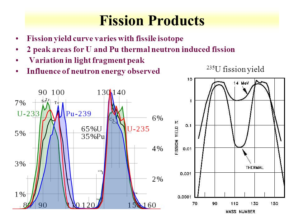 7-7 Fission Products Fission yield curve varies with fissile isotope 2 peak areas for U and Pu thermal neutron induced fission Variation in light frag