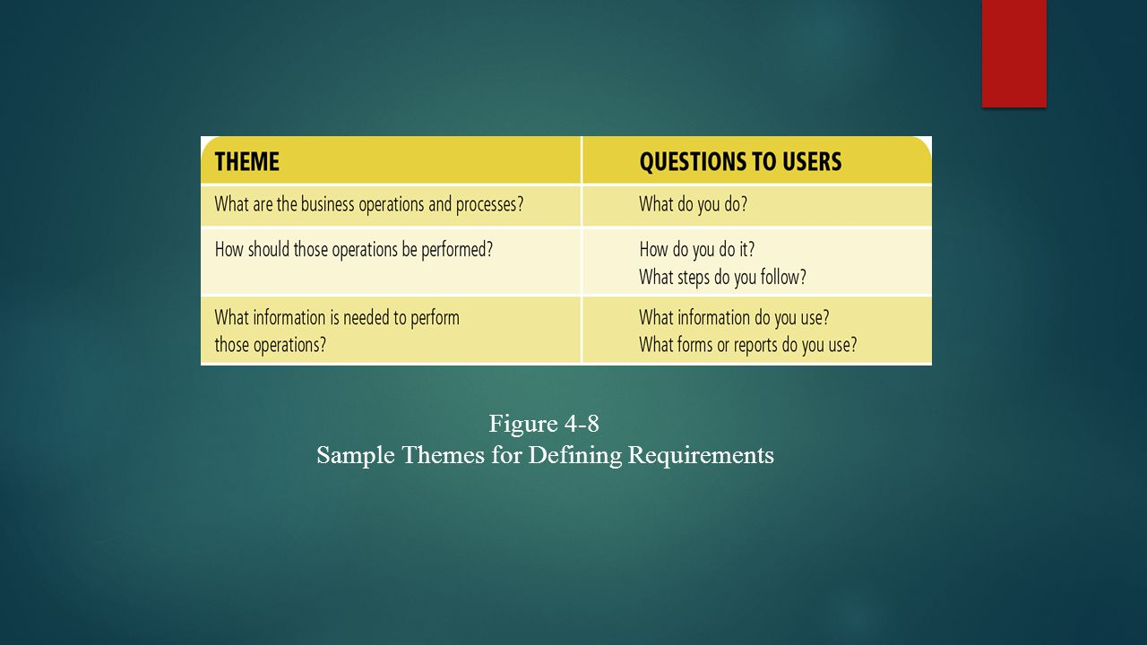 Figure 4-8 Sample Themes for Defining Requirements
