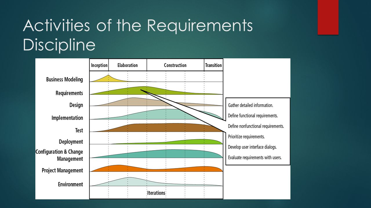 Additional Models used for Requirements and Design Disciplines
