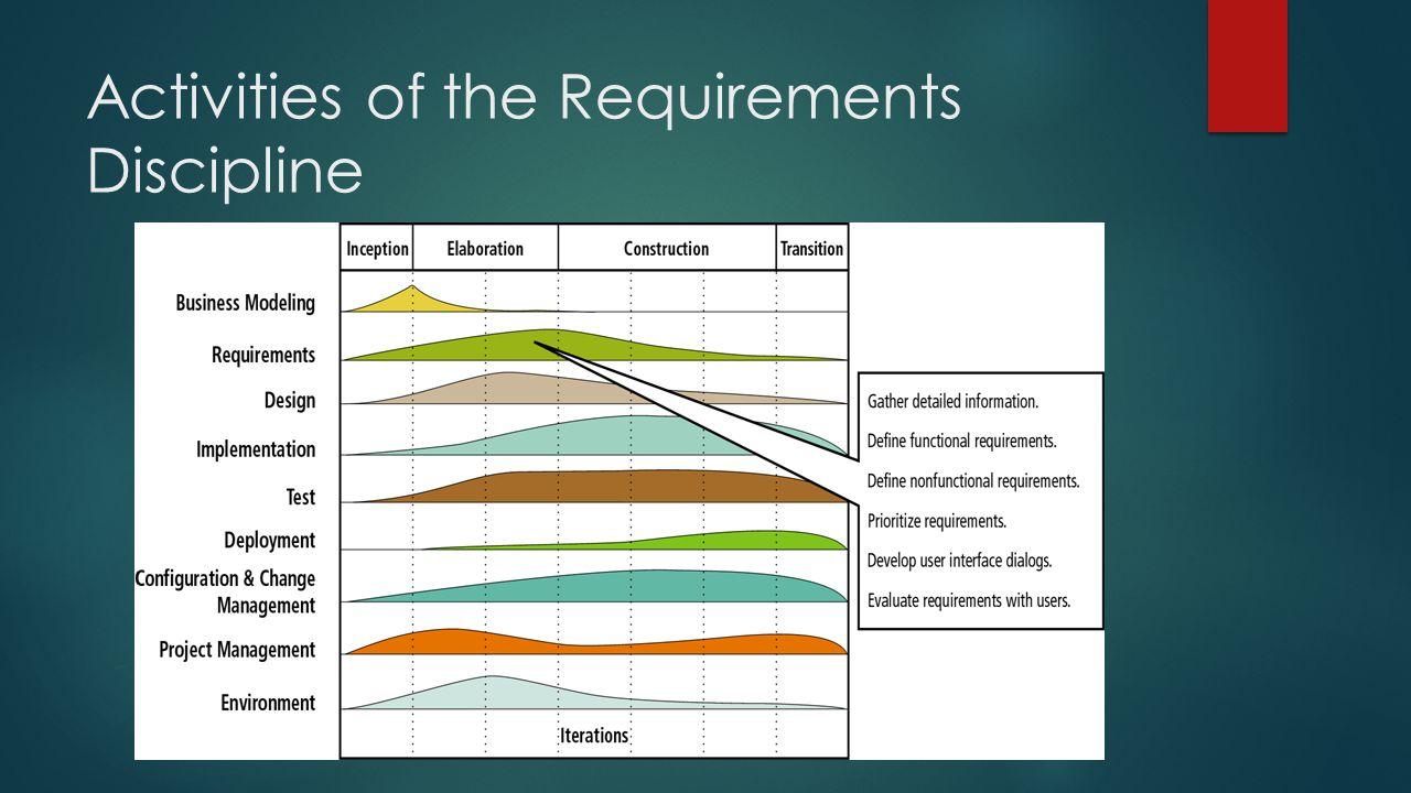 Activities of the Requirements Discipline