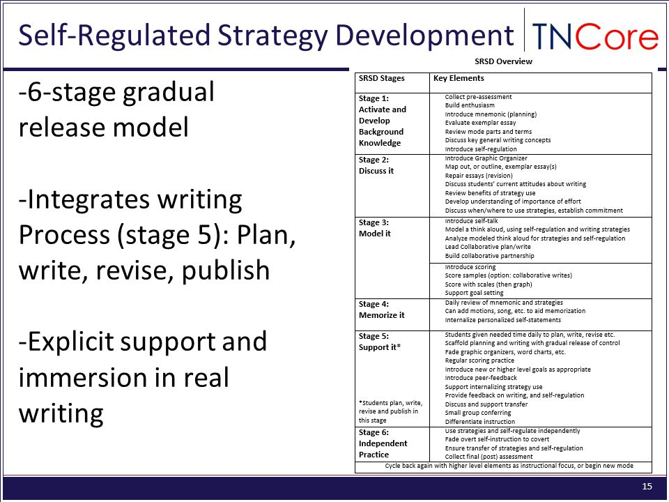 15 Self-Regulated Strategy Development -6-stage gradual release model -Integrates writing Process (stage 5): Plan, write, revise, publish -Explicit support and immersion in real writing