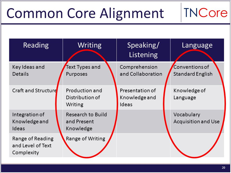 20 ReadingWritingSpeaking/ Listening Language Key Ideas and Details Text Types and Purposes Comprehension and Collaboration Conventions of Standard English Craft and StructureProduction and Distribution of Writing Presentation of Knowledge and Ideas Knowledge of Language Integration of Knowledge and Ideas Research to Build and Present Knowledge Vocabulary Acquisition and Use Range of Reading and Level of Text Complexity Range of Writing Common Core Alignment