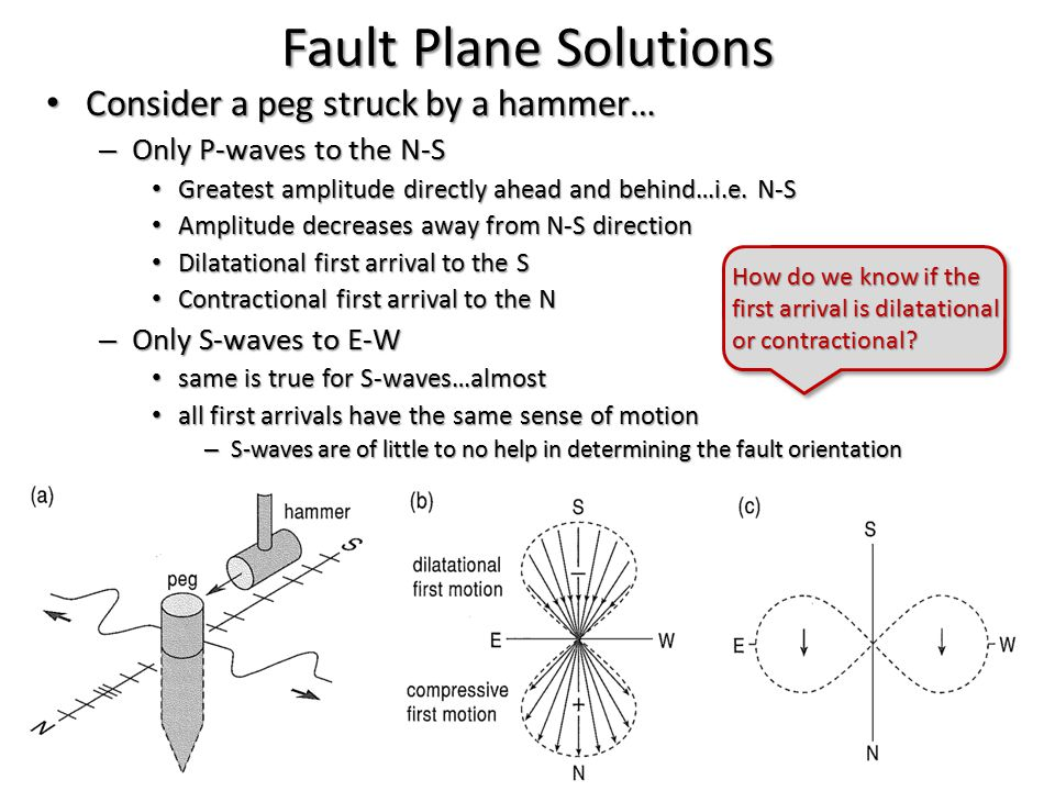 Fault Plane Solutions Consider a peg struck by a hammer… Consider a peg struck by a hammer… – Only P-waves to the N-S Greatest amplitude directly ahea