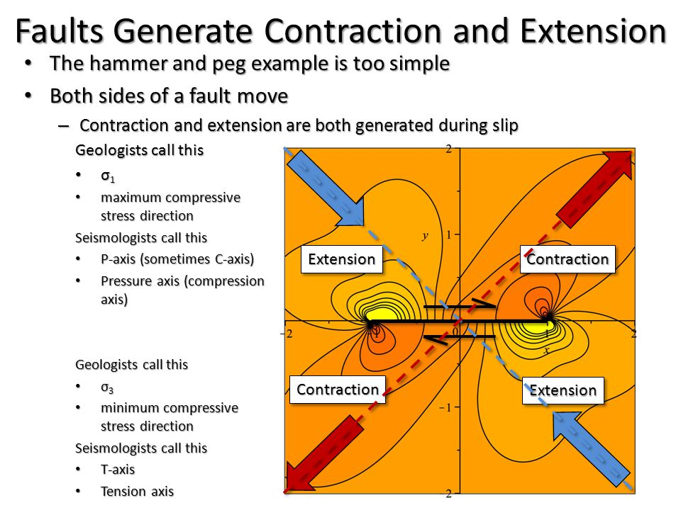 Fault in a Box Faults Generate Contraction and Extension The hammer and peg example is too simple The hammer and peg example is too simple Both sides