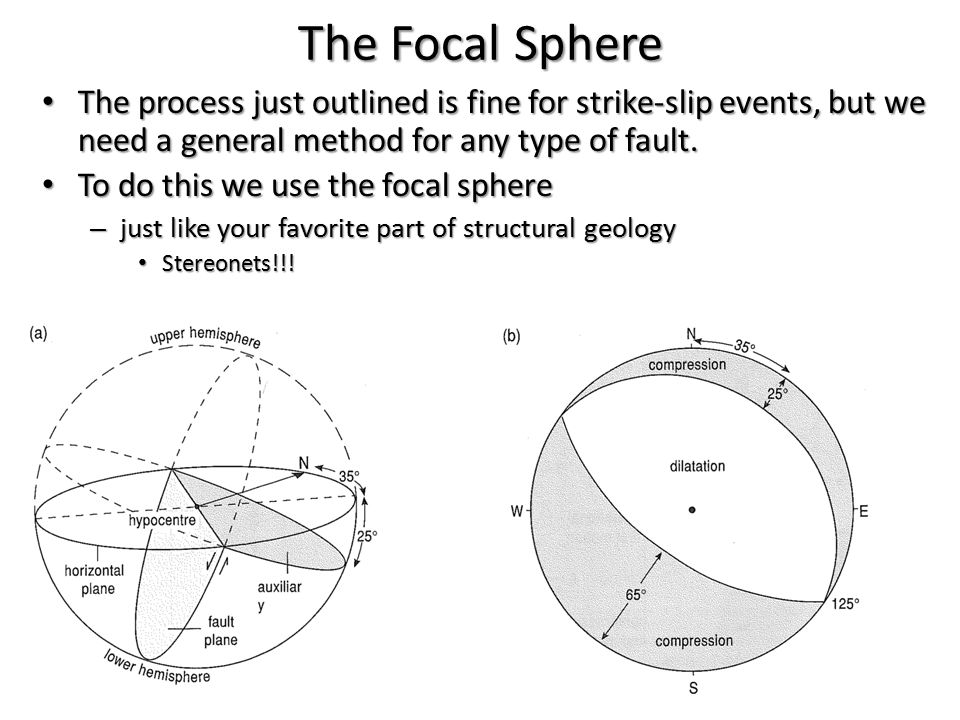 The Focal Sphere The process just outlined is fine for strike-slip events, but we need a general method for any type of fault. The process just outlin