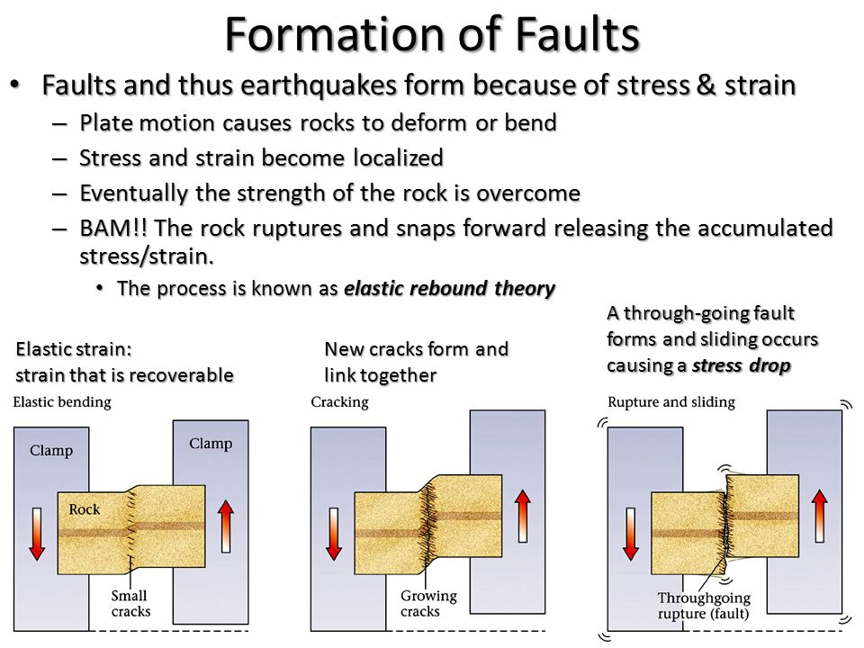 Formation of Faults Faults and thus earthquakes form because of stress & strain Faults and thus earthquakes form because of stress & strain – Plate mo
