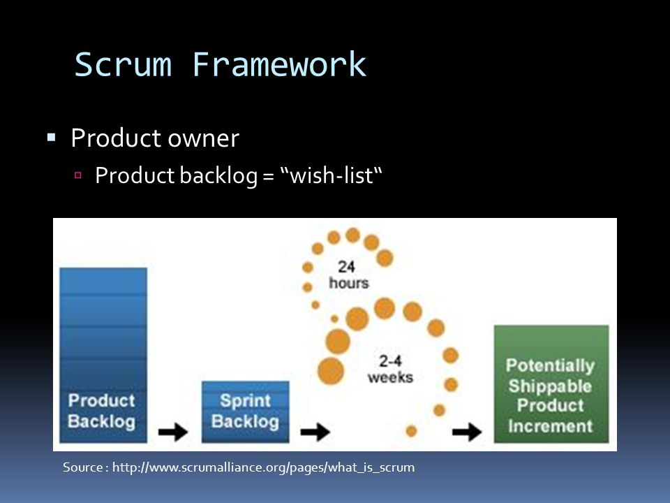 Scrum Framework  Product owner  Product backlog = wish-list Source : http://www.scrumalliance.org/pages/what_is_scrum