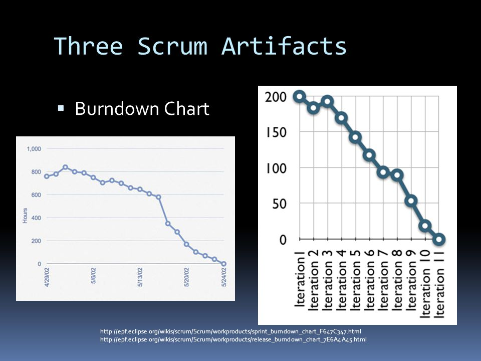 Three Scrum Artifacts  Burndown Chart http://epf.eclipse.org/wikis/scrum/Scrum/workproducts/sprint_burndown_chart_F647C347.html http://epf.eclipse.org/wikis/scrum/Scrum/workproducts/release_burndown_chart_7E6A4A45.html