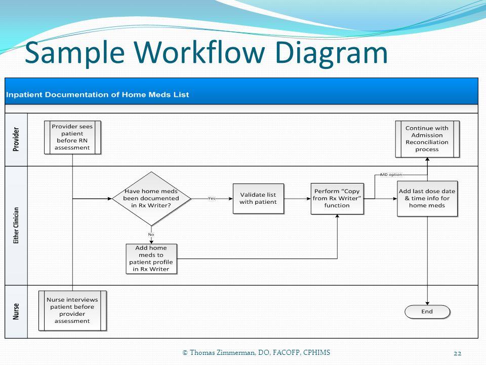 Sample Workflow Diagram © Thomas Zimmerman, DO, FACOFP, CPHIMS 22