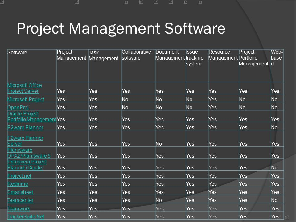 Project Management Software SoftwareProject Management Task Management Collaborative software Document Management Issue tracking system Resource Manag