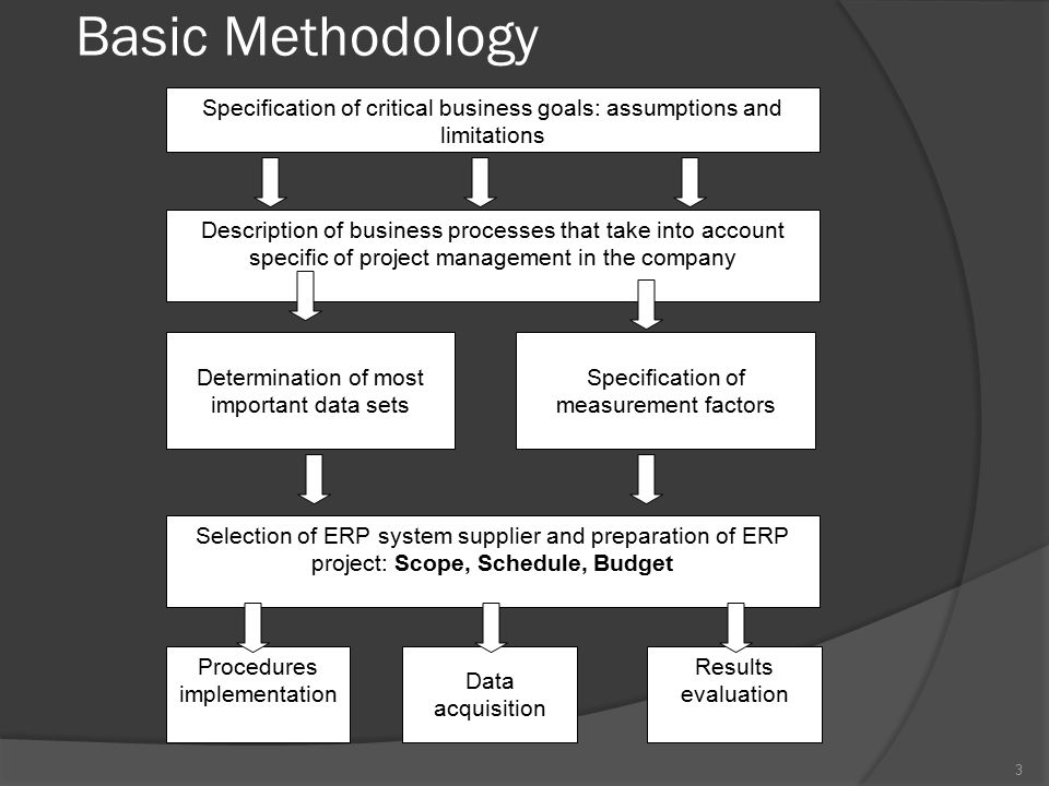 Specification of critical business goals: assumptions and limitations Description of business processes that take into account specific of project management in the company Determination of most important data sets Selection of ERP system supplier and preparation of ERP project: Scope, Schedule, Budget Procedures implementation Data acquisition Results evaluation Specification of measurement factors Basic Methodology 3
