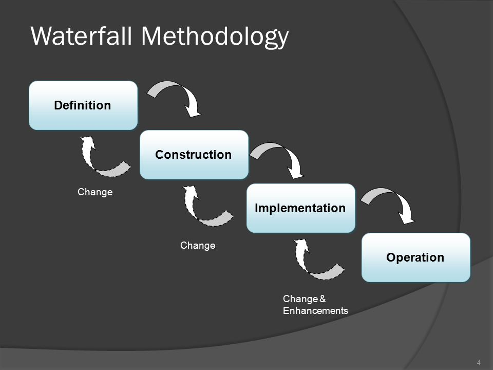 Identification Development Implementatio n & operation Performing change (change management) Basic requirements Initial prototype Problems  Next prototype version Prototype Modeling 5