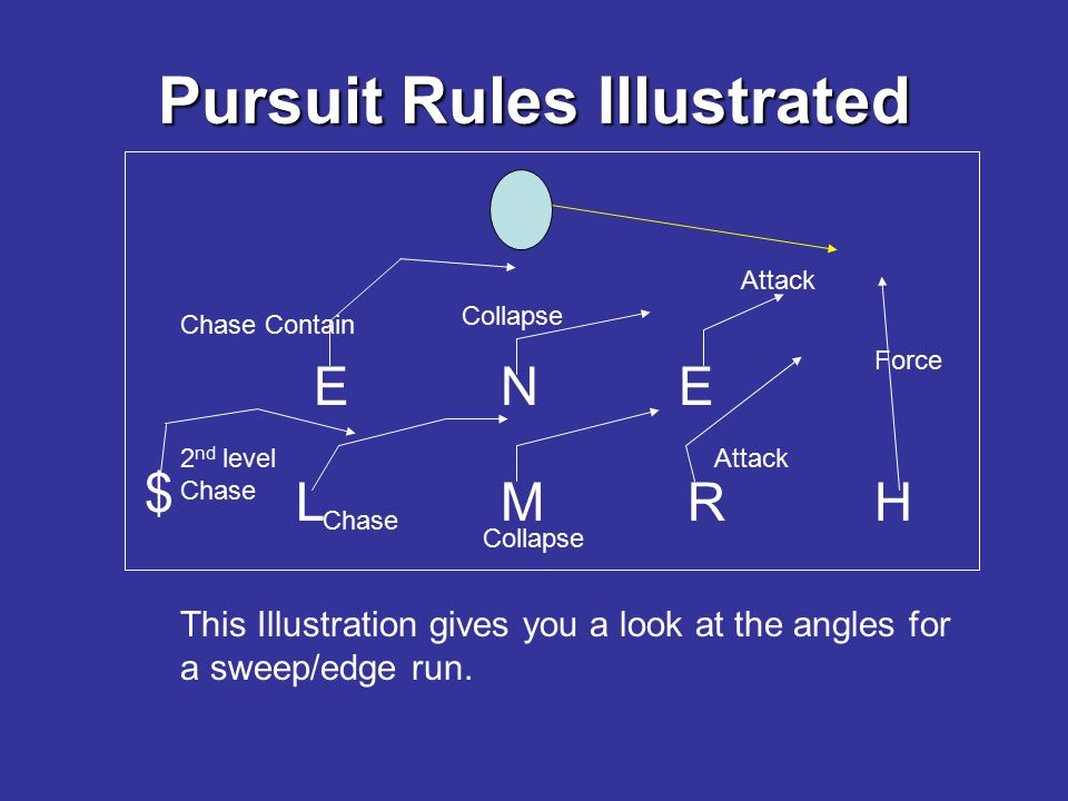 Pursuit Rules Illustrated EEN RLMH $ This Illustration gives you a look at the angles for a sweep/edge run. Attack Collapse Chase Contain 2 nd level C