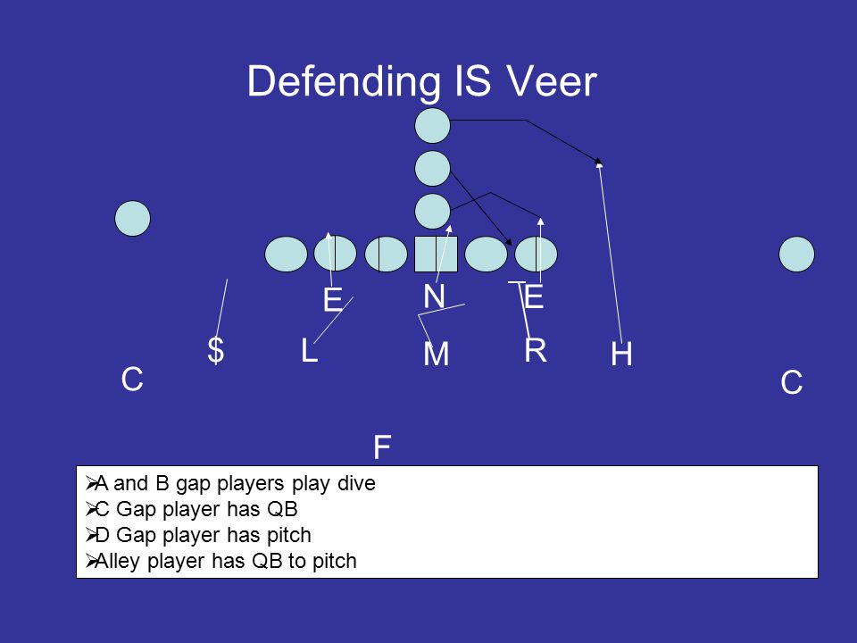 Defending IS Veer E N E L M R C $ H C F  A and B gap players play dive  C Gap player has QB  D Gap player has pitch  Alley player has QB to pitch