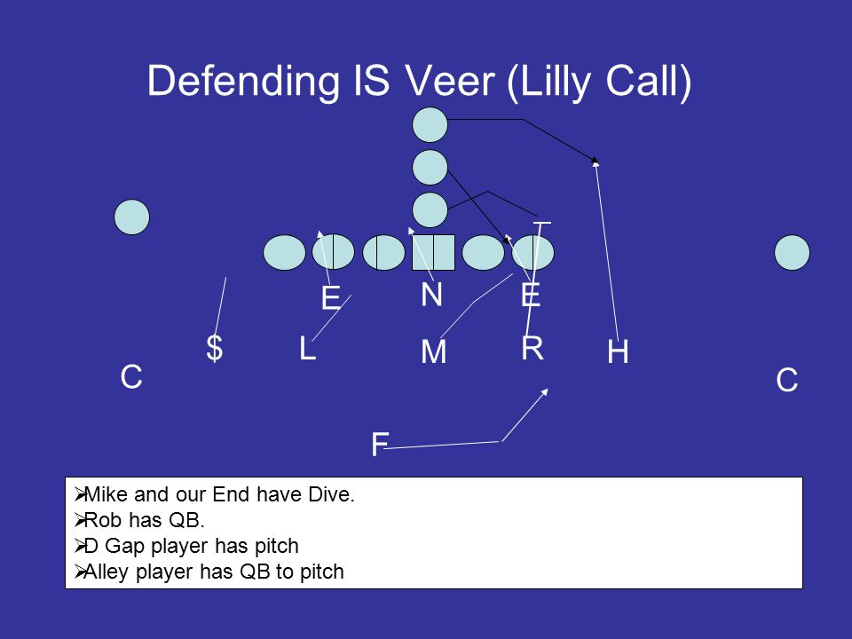 Defending IS Veer (Lilly Call) E N E L M R C $ H C F  Mike and our End have Dive.  Rob has QB.  D Gap player has pitch  Alley player has QB to pit
