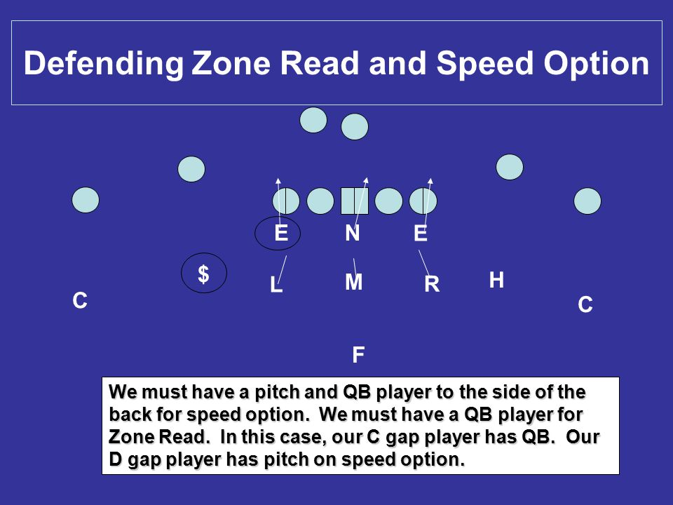 Defending Zone Read and Speed Option C H E E L M R C $ N F We must have a pitch and QB player to the side of the back for speed option. We must have a