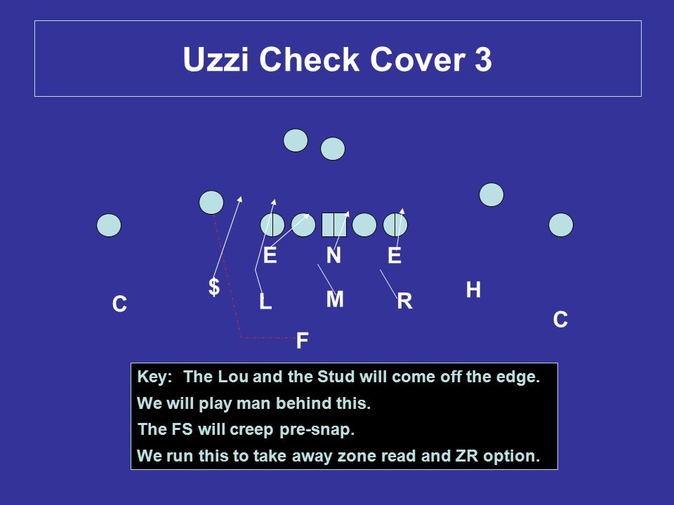 Uzzi Check Cover 3 H E E L M R C $ N F C Key: The Lou and the Stud will come off the edge. We will play man behind this. The FS will creep pre-snap. W