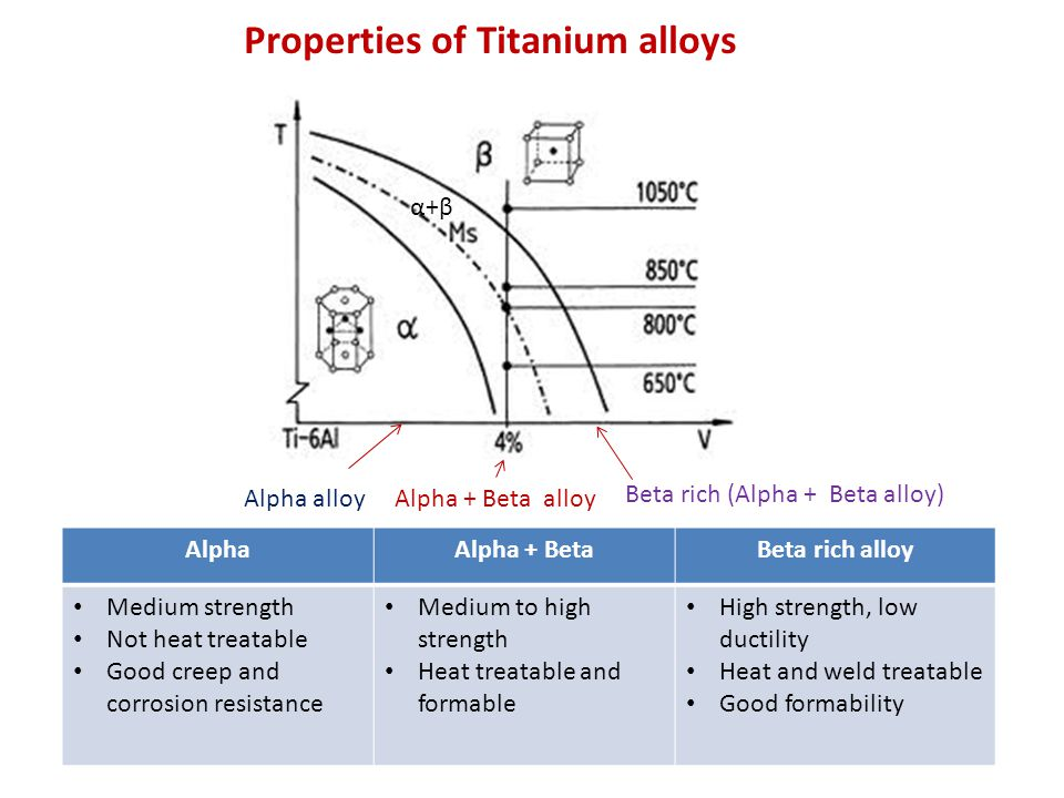 AlphaAlpha + BetaBeta rich alloy Medium strength Not heat treatable Good creep and corrosion resistance Medium to high strength Heat treatable and formable High strength, low ductility Heat and weld treatable Good formability Alpha alloyAlpha + Beta alloy Beta rich (Alpha + Beta alloy) α+βα+β Properties of Titanium alloys