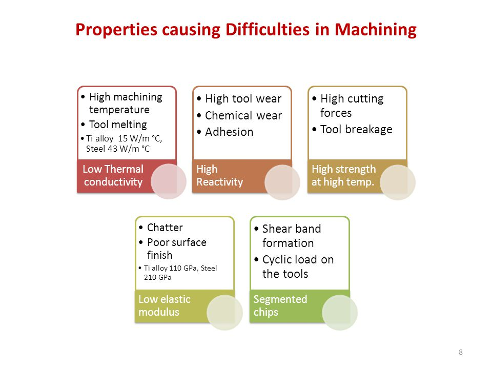 Properties causing Difficulties in Machining High machining temperature Tool melting Ti alloy 15 W/m °C, Steel 43 W/m °C Low Thermal conductivity High tool wear Chemical wear Adhesion High Reactivity High cutting forces Tool breakage High strength at high temp.