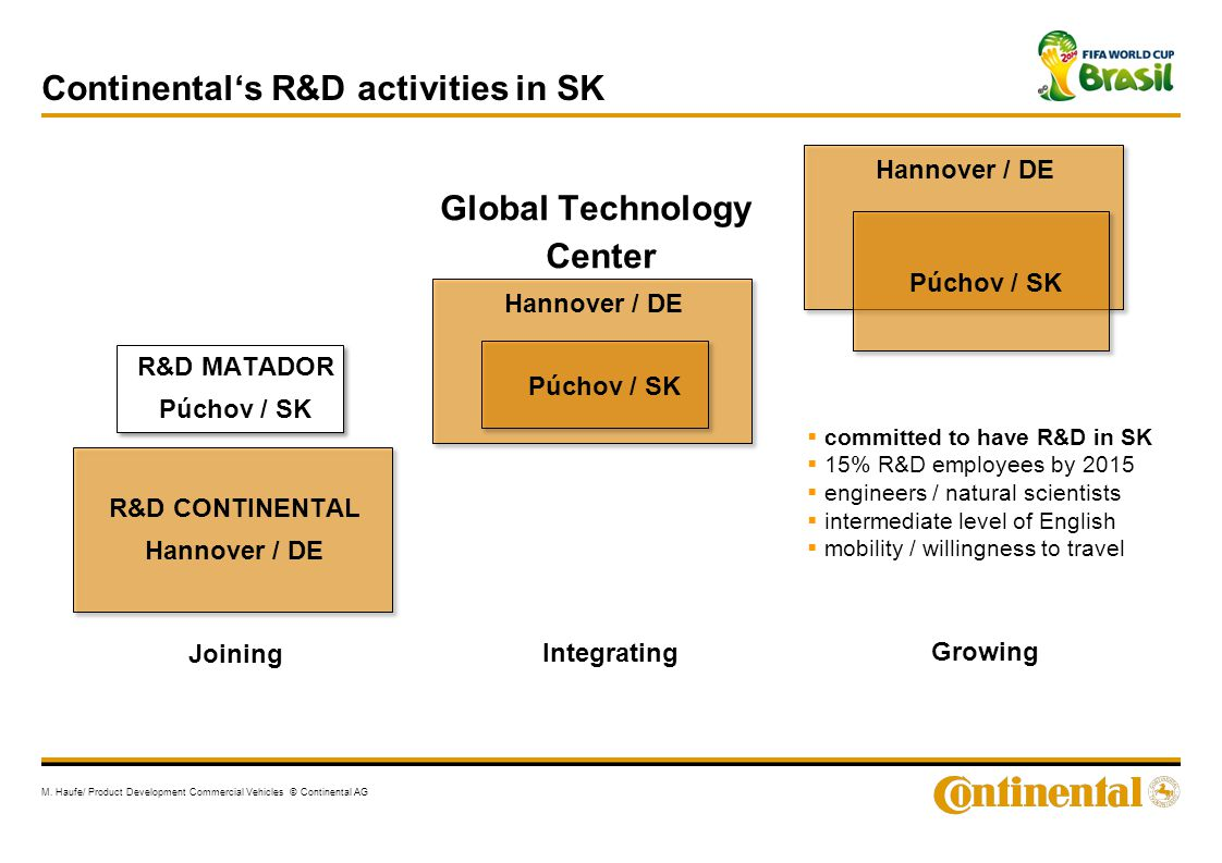 Continental's R&D activities in SK M. Haufe/ Product Development Commercial Vehicles © Continental AG Global Technology Center Hannover / DE Púchov /