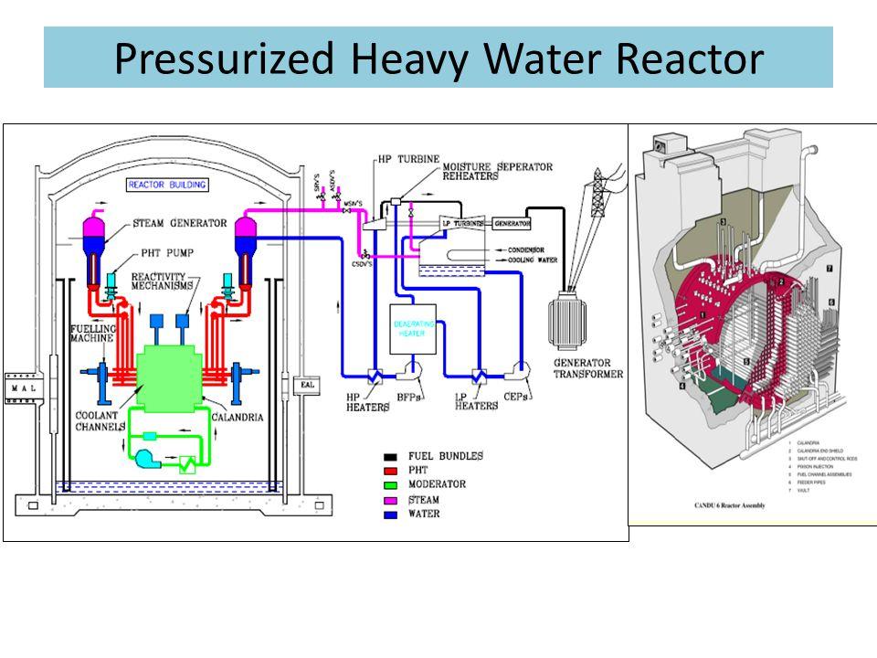Pressurized Heavy Water Reactor