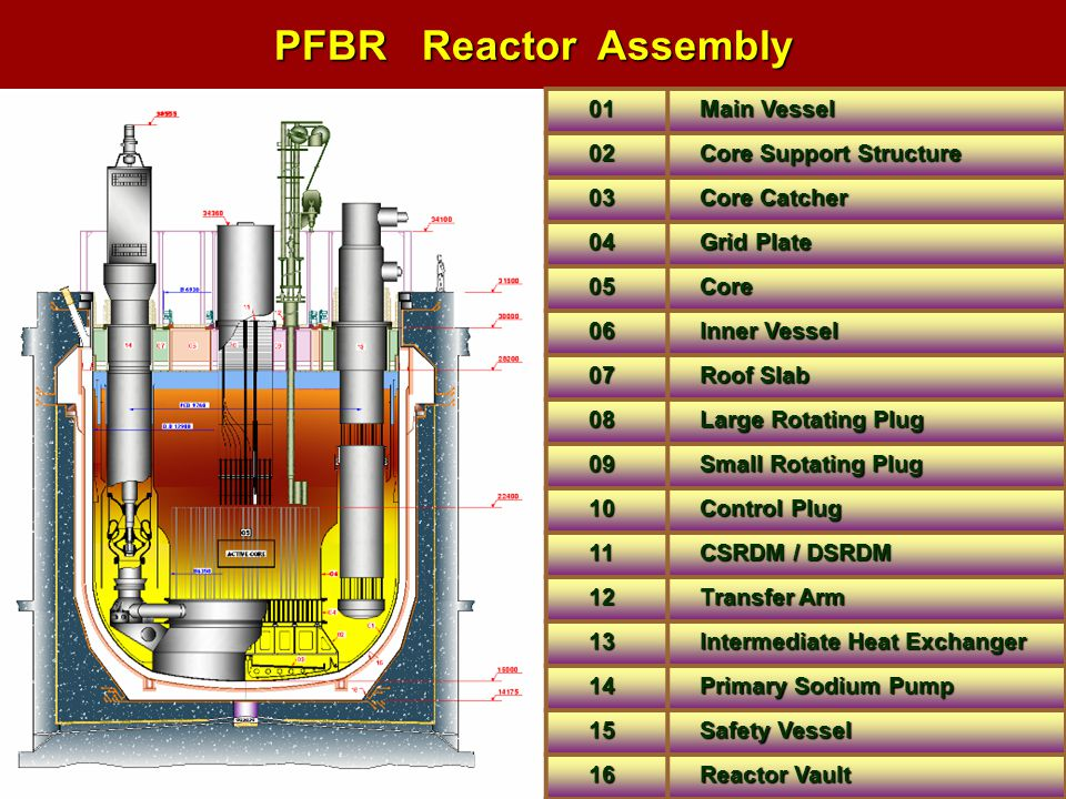 PFBR Reactor Assembly 01 Main Vessel 02 Core Support Structure 03 Core Catcher 04 Grid Plate 05Core 06 Inner Vessel 07 Roof Slab 08 Large Rotating Plu