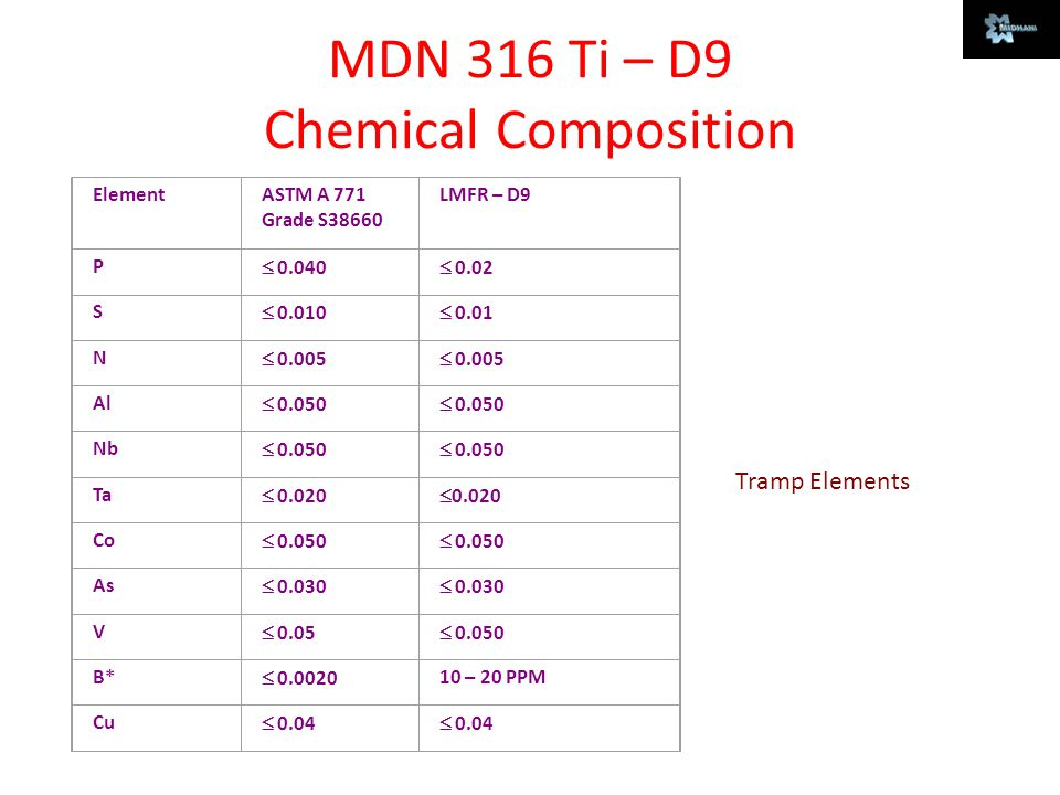 MDN 316 Ti – D9 Chemical Composition ElementASTM A 771 Grade S38660 LMFR – D9 P  0.040  0.02 S  0.010  0.01 N  0.005 Al  0.050 Nb  0.050 Ta  0