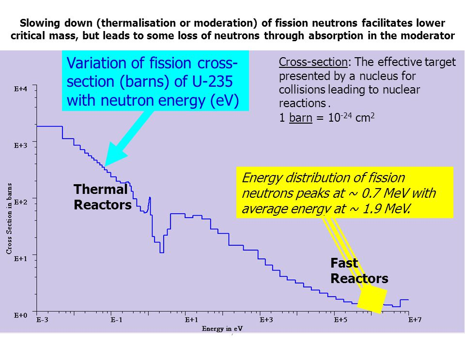 7 Slowing down (thermalisation or moderation) of fission neutrons facilitates lower critical mass, but leads to some loss of neutrons through absorpti