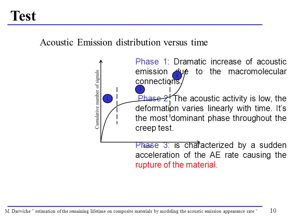 Phase 1: Dramatic increase of acoustic emission due to the macromolecular connections.