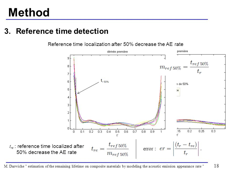 Method 18 3.Reference time detection Reference time localization after 50% decrease the AE rate M.