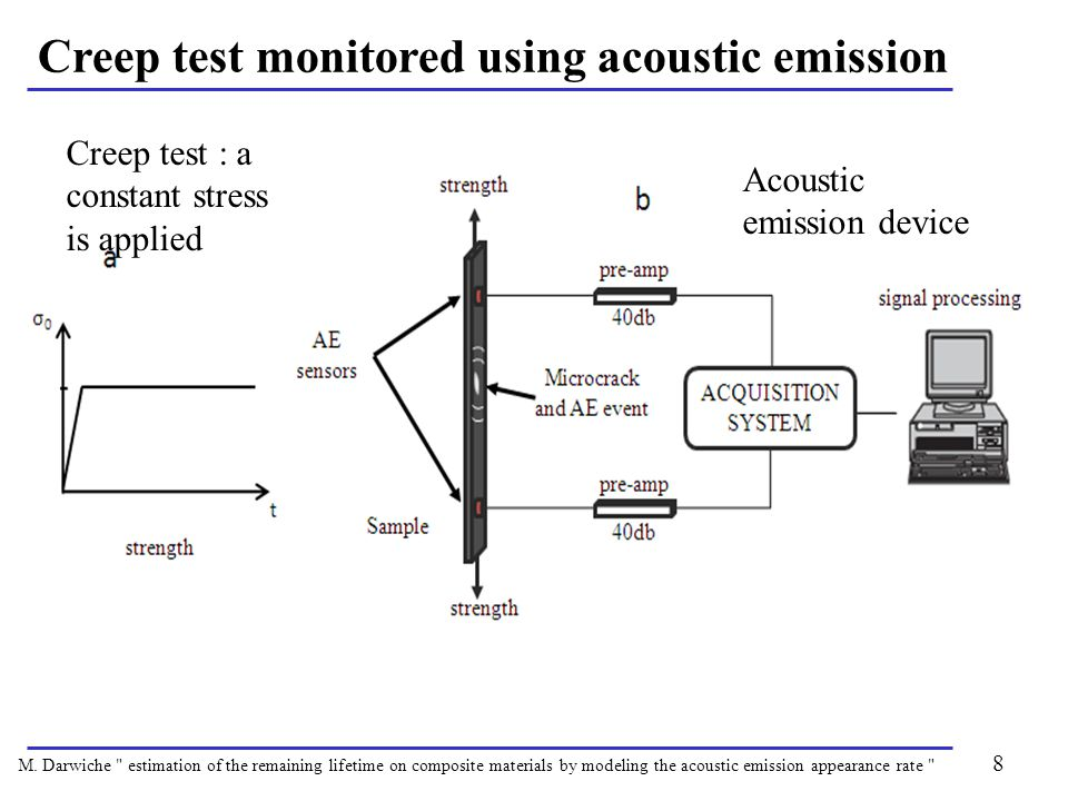 8 Creep test monitored using acoustic emission Creep test : a constant stress is applied Acoustic emission device M.