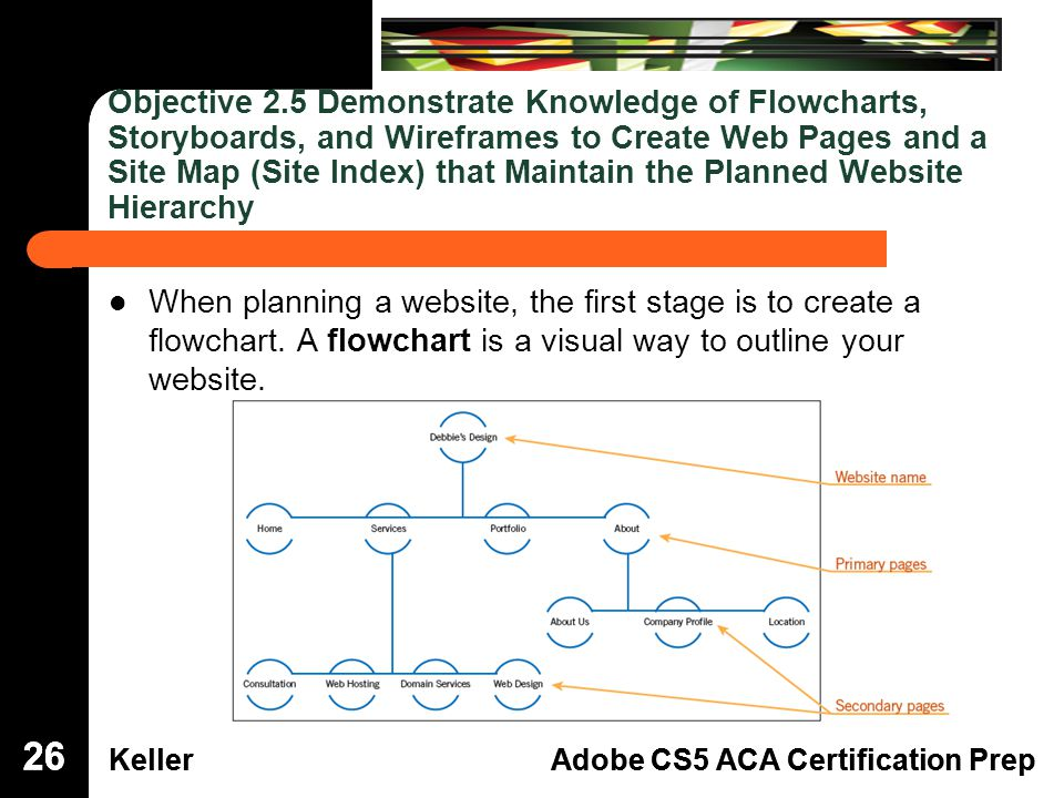 Dreamweaver Domain 3 KellerAdobe CS5 ACA Certification Prep Dreamweaver Domain 2 KellerAdobe CS5 ACA Certification Prep Objective 2.5 Demonstrate Knowledge of Flowcharts, Storyboards, and Wireframes to Create Web Pages and a Site Map (Site Index) that Maintain the Planned Website Hierarchy When planning a website, the first stage is to create a flowchart.