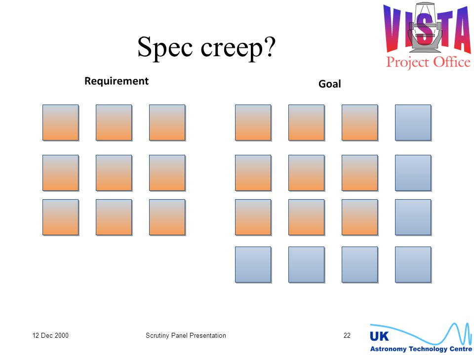 Spec creep 12 Dec 2000Scrutiny Panel Presentation22