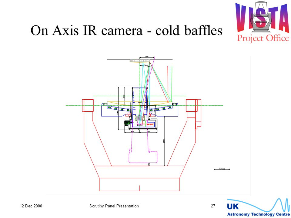 12 Dec 2000Scrutiny Panel Presentation 27 On Axis IR camera - cold baffles