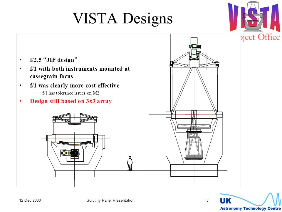 12 Dec 2000Scrutiny Panel Presentation 8 VISTA Designs f/2.5 JIF design f/1 with both instruments mounted at cassegrain focus f/1 was clearly more cost effective –f/1 has tolerance issues on M2 Design still based on 3x3 array