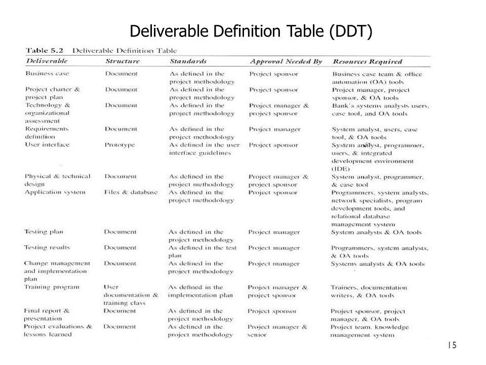 Deliverable Definition Table (DDT) 15