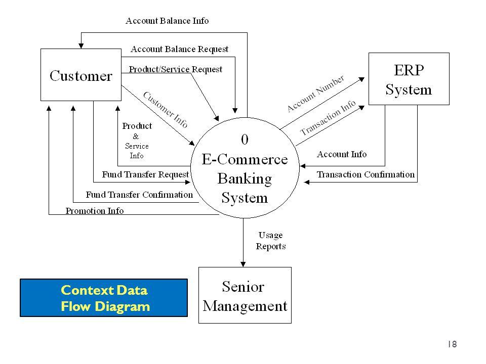 Context Data Flow Diagram 18