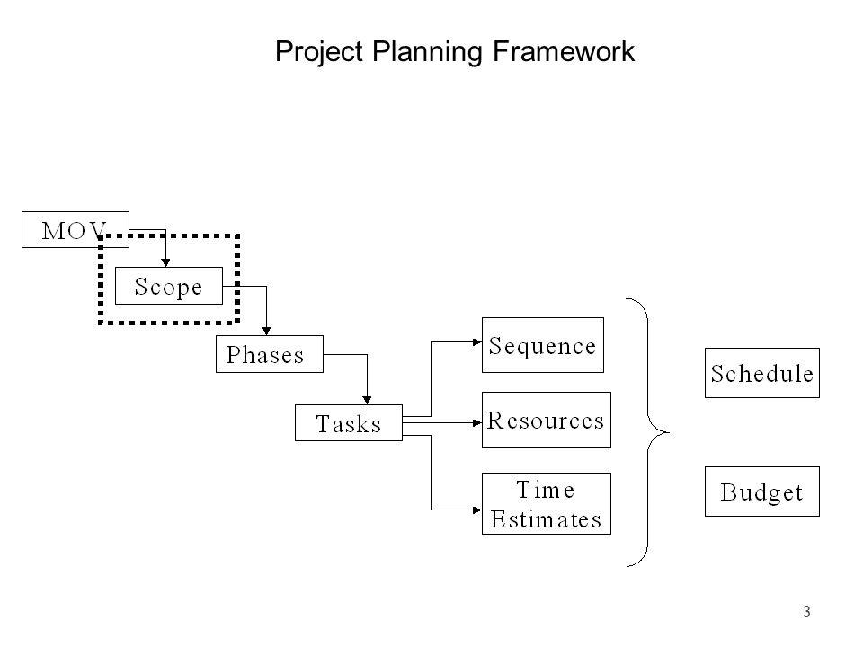 Project Planning Framework 3