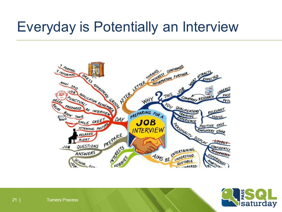 Everyday is Potentially an Interview Turners Process21 |