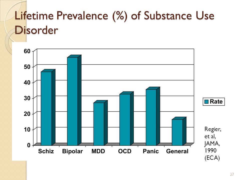 Lifetime Prevalence (%) of Substance Use Disorder Regier, et al, JAMA, 1990 (ECA) 27