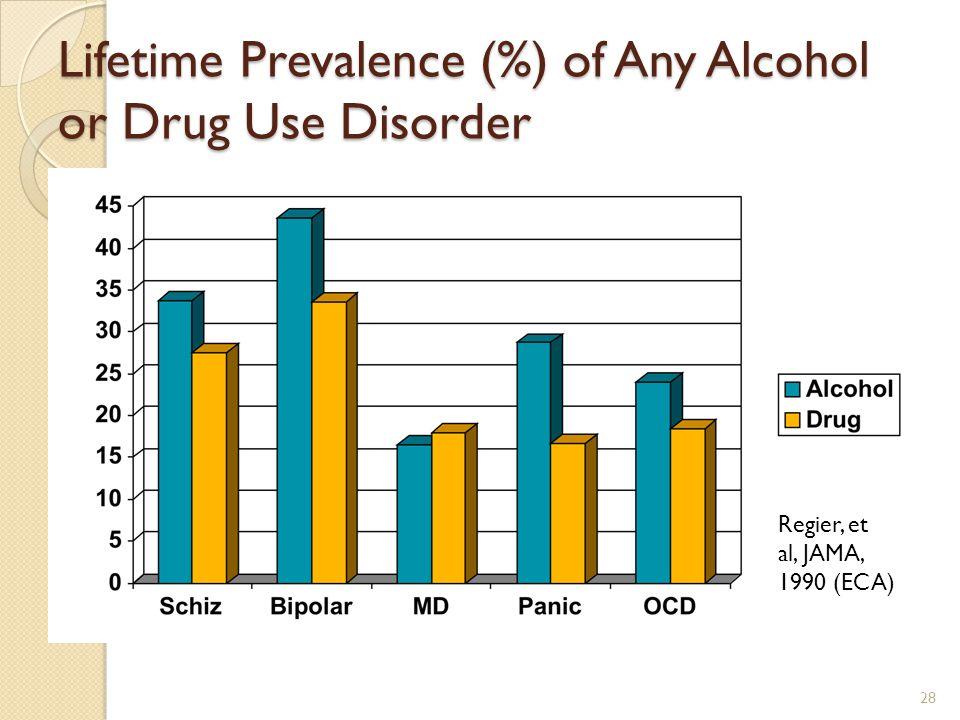Lifetime Prevalence (%) of Any Alcohol or Drug Use Disorder Regier, et al, JAMA, 1990 (ECA) 28