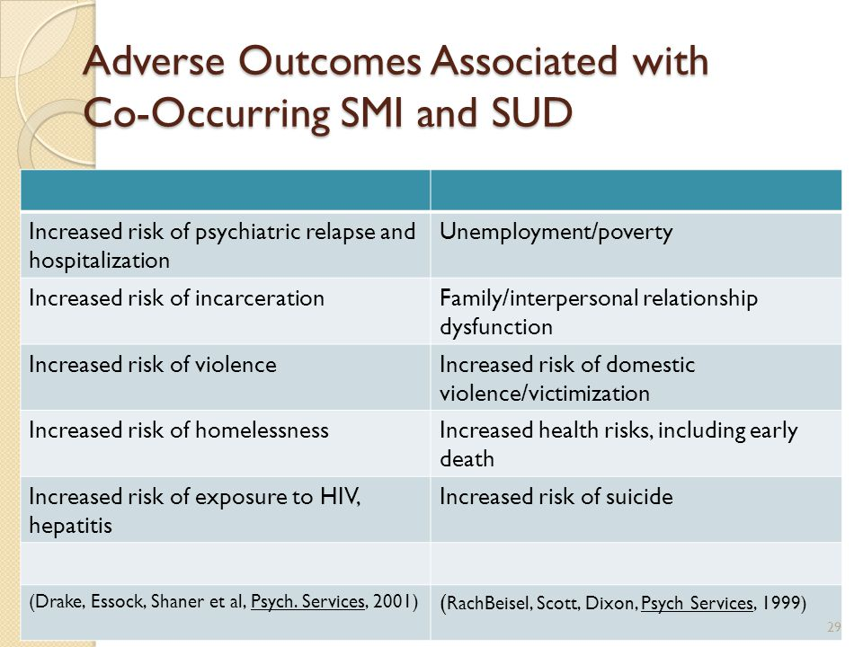 Adverse Outcomes Associated with Co-Occurring SMI and SUD Increased risk of psychiatric relapse and hospitalization Unemployment/poverty Increased ris