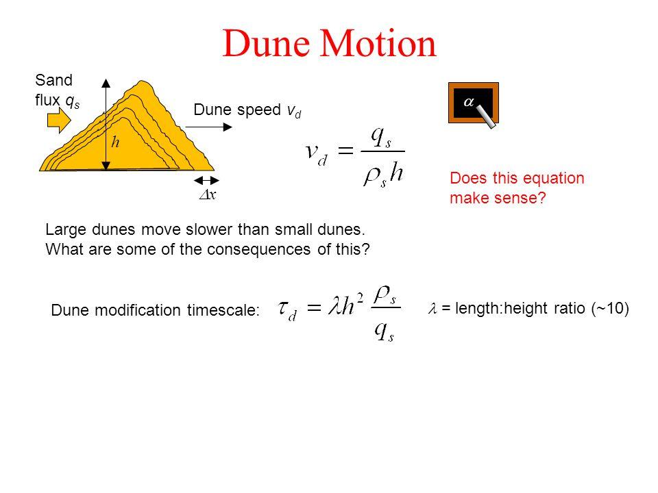Dune Motion Sand flux q s Dune speed v d xx h  Large dunes move slower than small dunes.