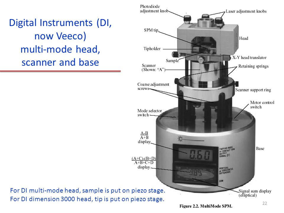 Digital Instruments (DI, now Veeco) multi-mode head, scanner and base For DI multi-mode head, sample is put on piezo stage. For DI dimension 3000 head