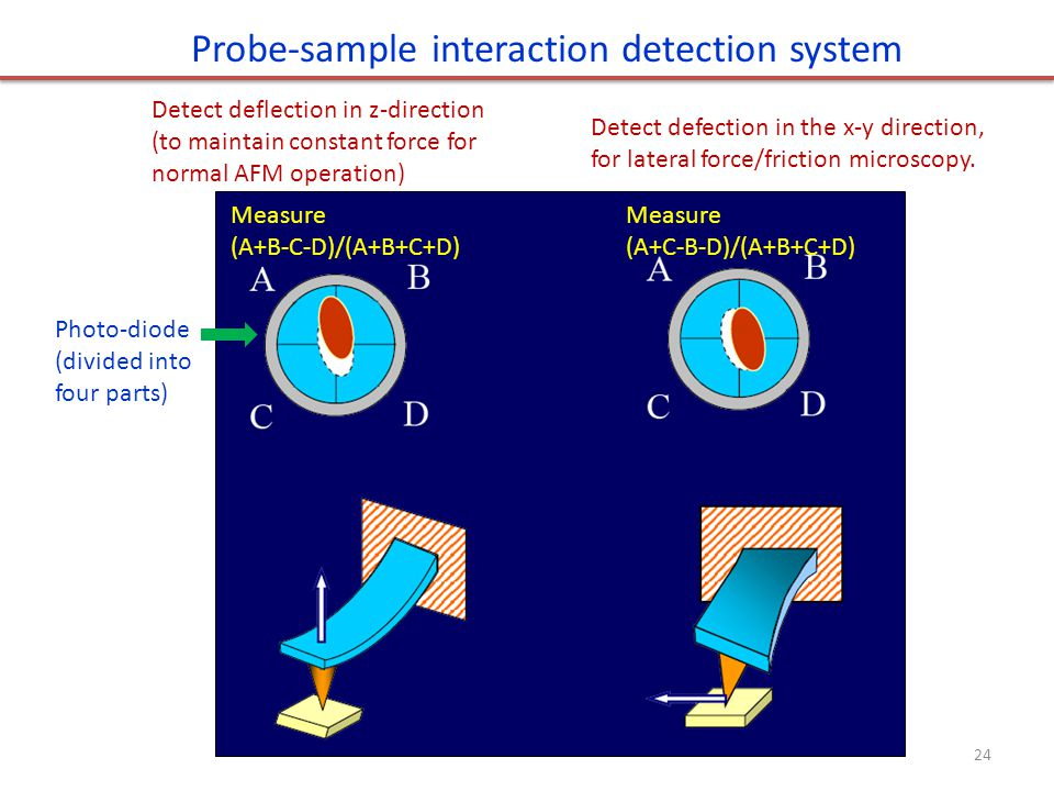 Probe-sample interaction detection system Detect deflection in z-direction (to maintain constant force for normal AFM operation) Detect defection in t