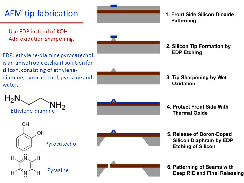 AFM tip fabrication Use EDP instead of KOH. Add oxidation sharpening. EDP: ethylene-diamine pyrocatechol, is an anisotropic etchant solution for silic